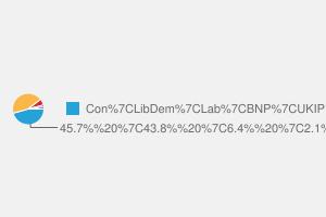 2010 General Election result in Harrogate & Knaresborough